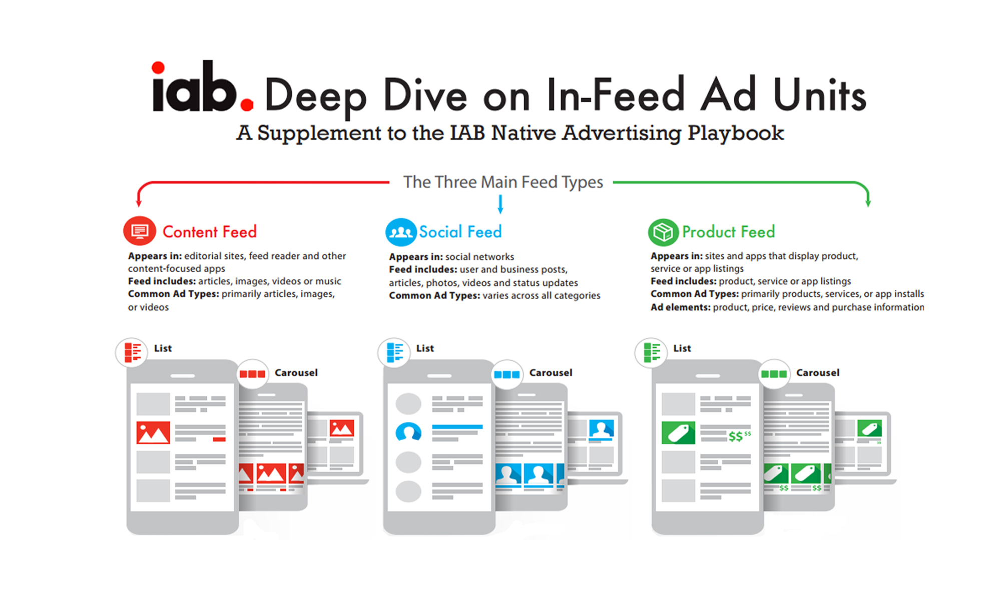 IAB In-Feed Deep Dive