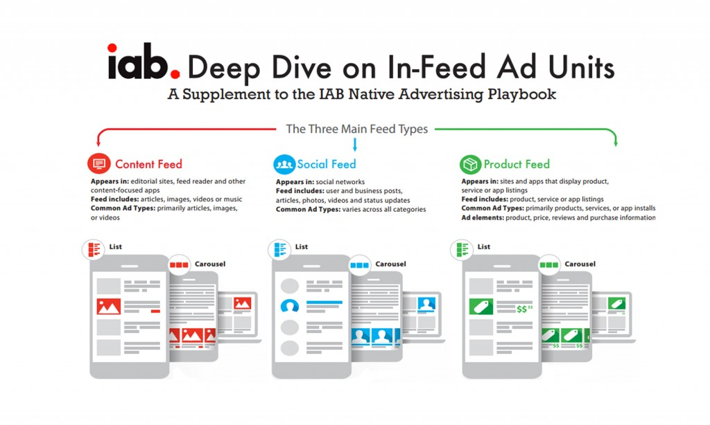 IAB-In-Feed-Deep-Dive